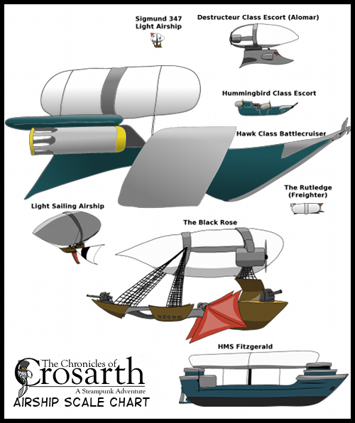 The Chronicles of Crosarth - airship comparison chart
